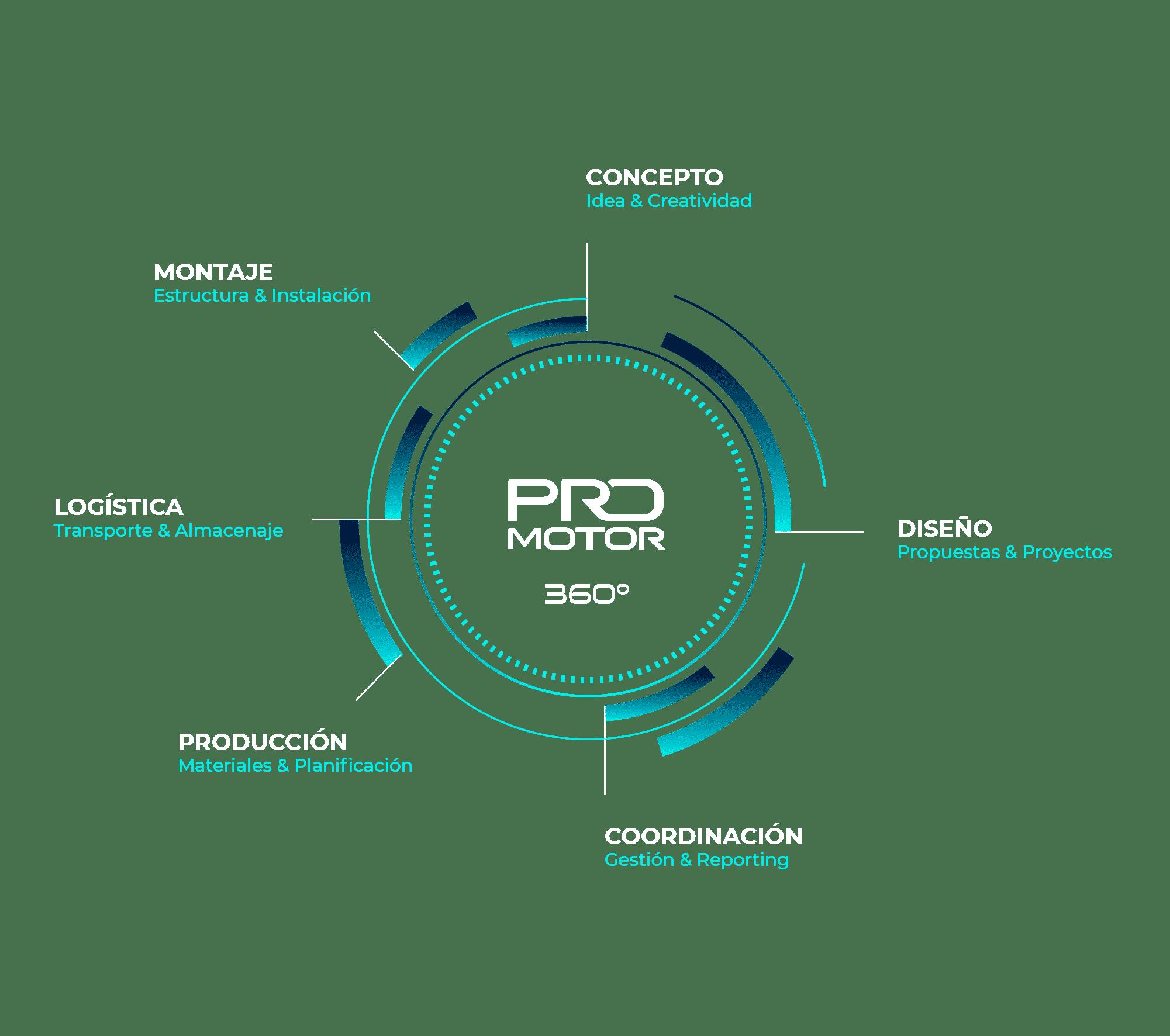 Soluciones a 360º para tus eventos. Eventos especiales a medida. PROmotor Special Events.